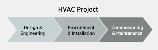 HVAC Project Implementation